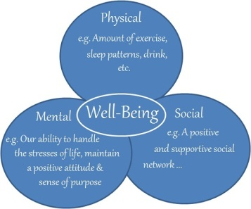 wellbeing_circles1